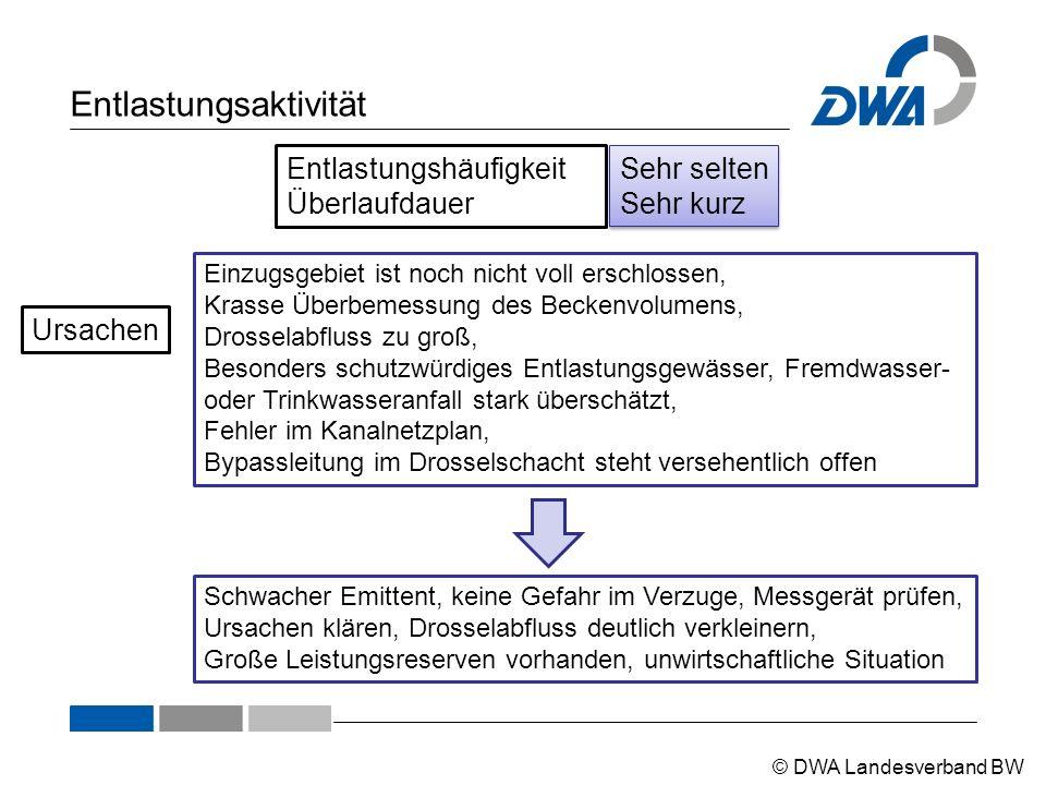 © DWA Landesverband BW Entlastungsaktivität Entlastungshäufigkeit Überlaufdauer Sehr selten Sehr kurz Einzugsgebiet ist noch nicht voll erschlossen, K