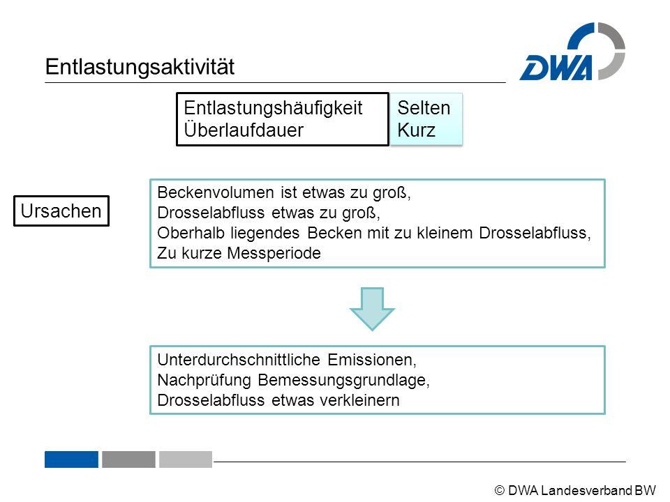© DWA Landesverband BW Entlastungsaktivität Entlastungshäufigkeit Überlaufdauer Selten Kurz Beckenvolumen ist etwas zu groß, Drosselabfluss etwas zu g