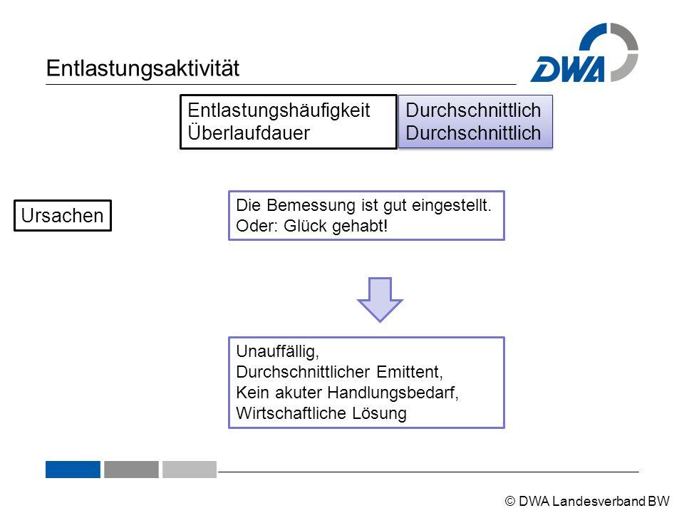© DWA Landesverband BW Entlastungsaktivität Entlastungshäufigkeit Überlaufdauer DurchschnittlichDurchschnittlich Die Bemessung ist gut eingestellt.