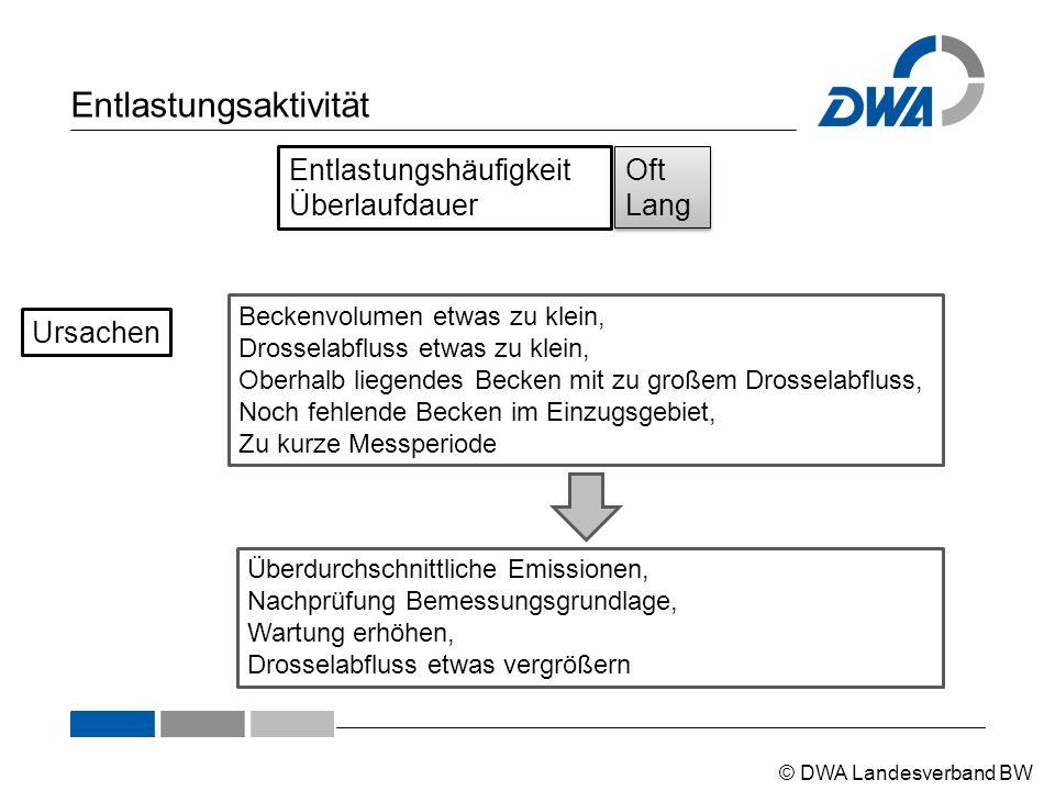 © DWA Landesverband BW Entlastungsaktivität Entlastungshäufigkeit Überlaufdauer Oft Lang Oft Lang Beckenvolumen etwas zu klein, Drosselabfluss etwas z