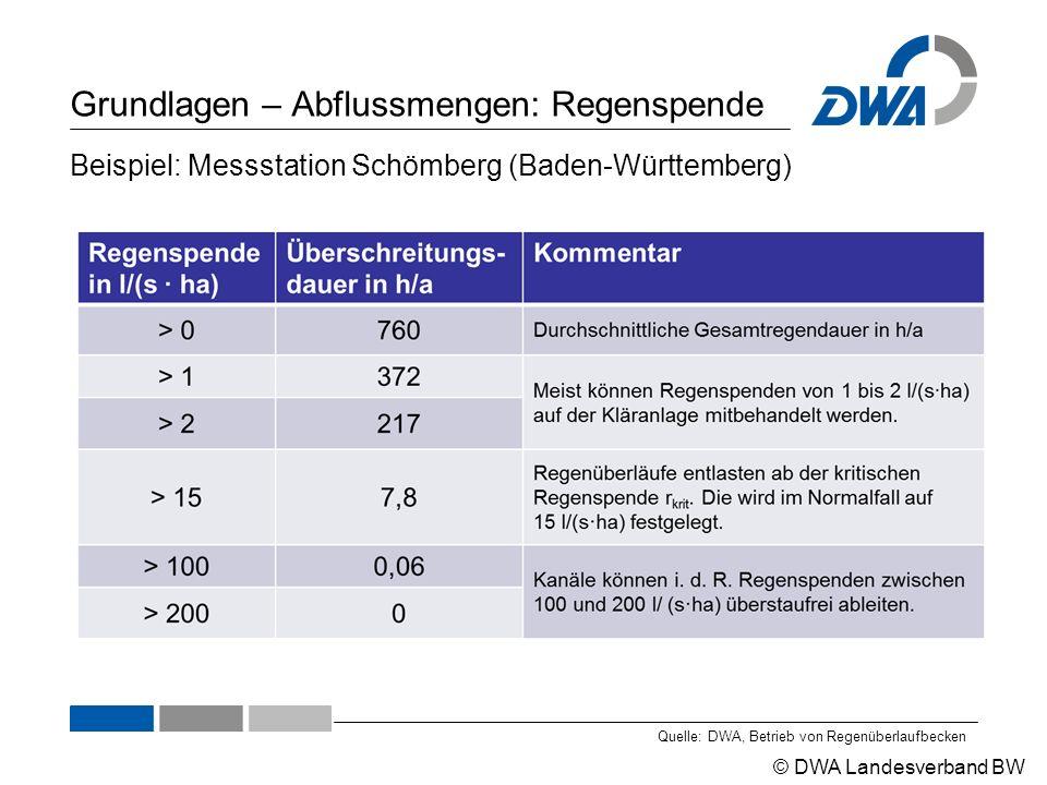 © DWA Landesverband BW Grundlagen – Abflussmengen: Regenspende Quelle: DWA, Betrieb von Regenüberlaufbecken Beispiel: Messstation Schömberg (Baden-Wür