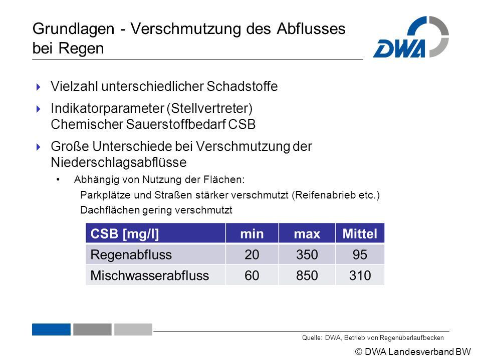 © DWA Landesverband BW Grundlagen - Verschmutzung des Abflusses bei Regen  Vielzahl unterschiedlicher Schadstoffe  Indikatorparameter (Stellvertrete