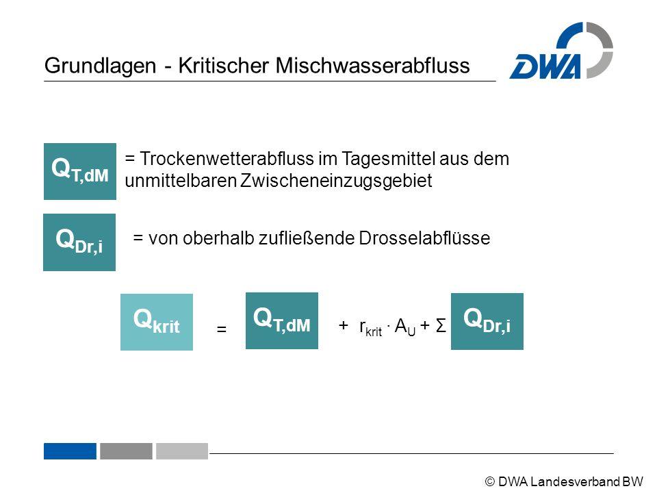 © DWA Landesverband BW Grundlagen - Kritischer Mischwasserabfluss Q krit Q T,dM Q Dr,i = + r krit ∙ A U + Σ Q T,dM = Trockenwetterabfluss im Tagesmitt