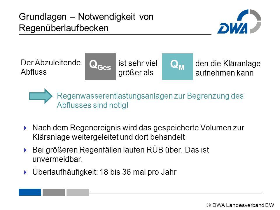 © DWA Landesverband BW Grundlagen – Notwendigkeit von Regenüberlaufbecken QMQM ist sehr viel größer als Der Abzuleitende Abfluss Q Ges den die Kläranl