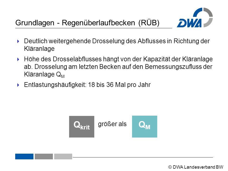 © DWA Landesverband BW Grundlagen - Regenüberlaufbecken (RÜB)  Deutlich weitergehende Drosselung des Abflusses in Richtung der Kläranlage  Höhe des Drosselabflusses hängt von der Kapazität der Kläranlage ab.