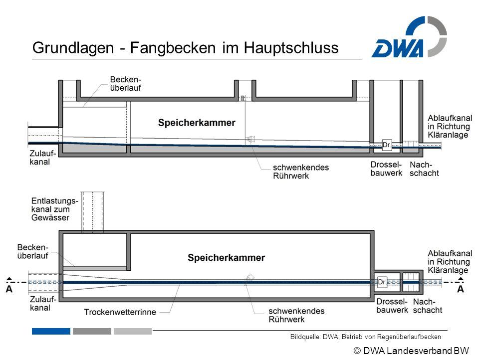© DWA Landesverband BW Grundlagen - Fangbecken im Hauptschluss Bildquelle: DWA, Betrieb von Regenüberlaufbecken