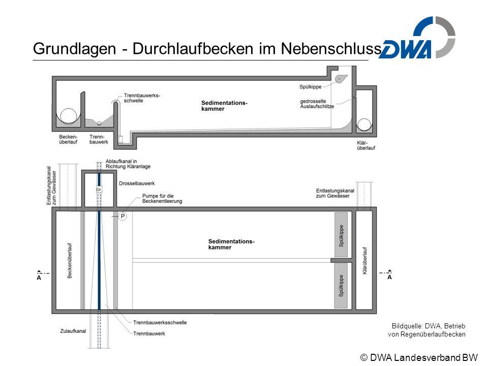 © DWA Landesverband BW Grundlagen - Durchlaufbecken im Nebenschluss Bildquelle: DWA, Betrieb von Regenüberlaufbecken