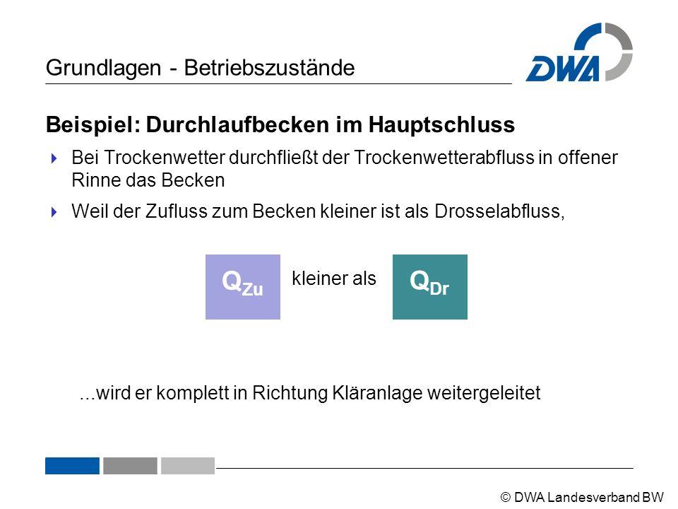 © DWA Landesverband BW Grundlagen - Betriebszustände Beispiel: Durchlaufbecken im Hauptschluss  Bei Trockenwetter durchfließt der Trockenwetterabflus