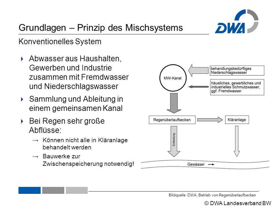 © DWA Landesverband BW Grundlagen – Prinzip des Mischsystems  Abwasser aus Haushalten, Gewerben und Industrie zusammen mit Fremdwasser und Niederschl