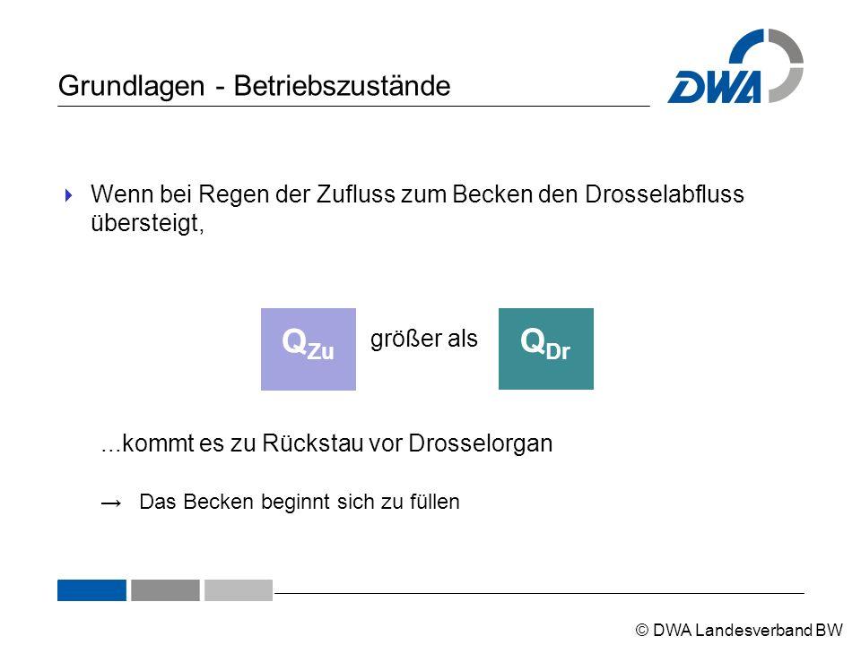 © DWA Landesverband BW Grundlagen - Betriebszustände  Wenn bei Regen der Zufluss zum Becken den Drosselabfluss übersteigt, Q Dr größer als Q Zu...kom