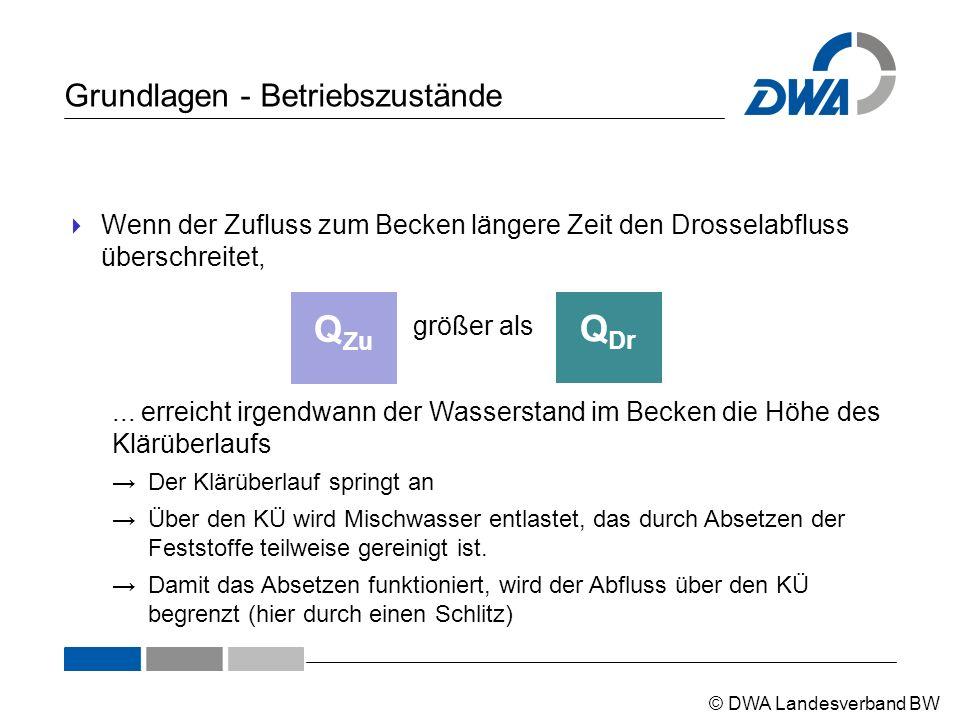 © DWA Landesverband BW Grundlagen - Betriebszustände  Wenn der Zufluss zum Becken längere Zeit den Drosselabfluss überschreitet, Q Dr größer als Q Zu