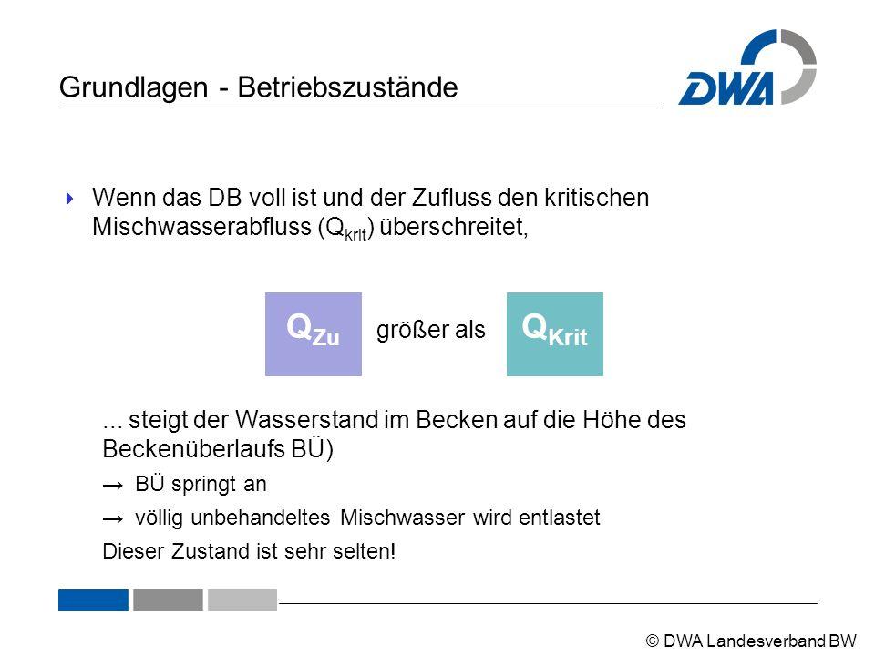 © DWA Landesverband BW Grundlagen - Betriebszustände  Wenn das DB voll ist und der Zufluss den kritischen Mischwasserabfluss (Q krit ) überschreitet, Q Krit größer als Q Zu...