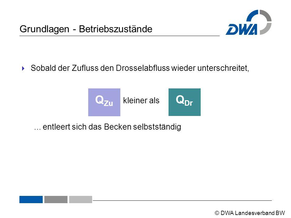 © DWA Landesverband BW Grundlagen - Betriebszustände  Sobald der Zufluss den Drosselabfluss wieder unterschreitet, Q Dr kleiner als Q Zu... entleert
