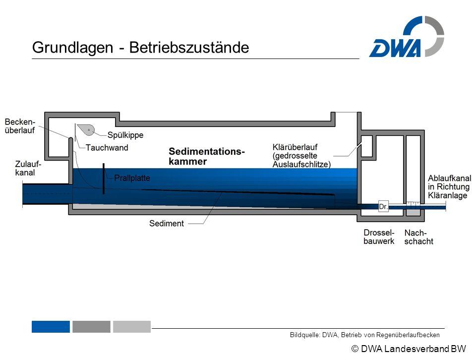 © DWA Landesverband BW Grundlagen - Betriebszustände Bildquelle: DWA, Betrieb von Regenüberlaufbecken