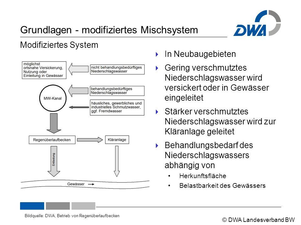 © DWA Landesverband BW Grundlagen - modifiziertes Mischsystem  In Neubaugebieten  Gering verschmutztes Niederschlagswasser wird versickert oder in G