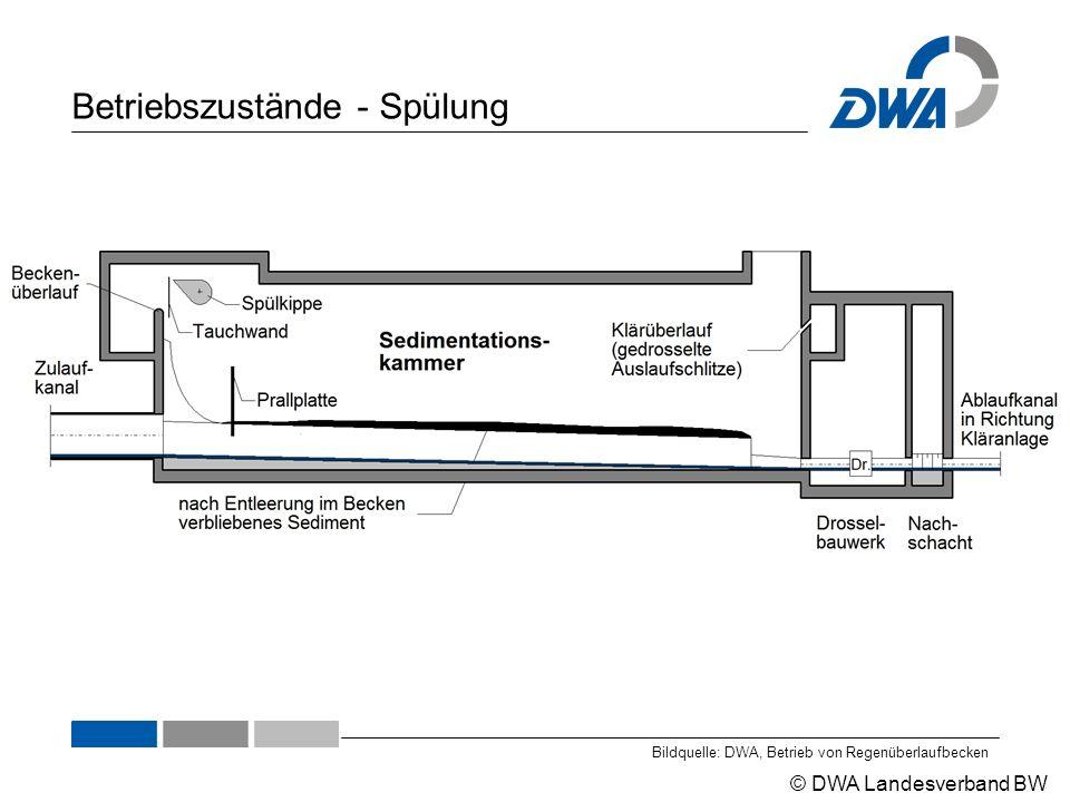 © DWA Landesverband BW Betriebszustände - Spülung Bildquelle: DWA, Betrieb von Regenüberlaufbecken