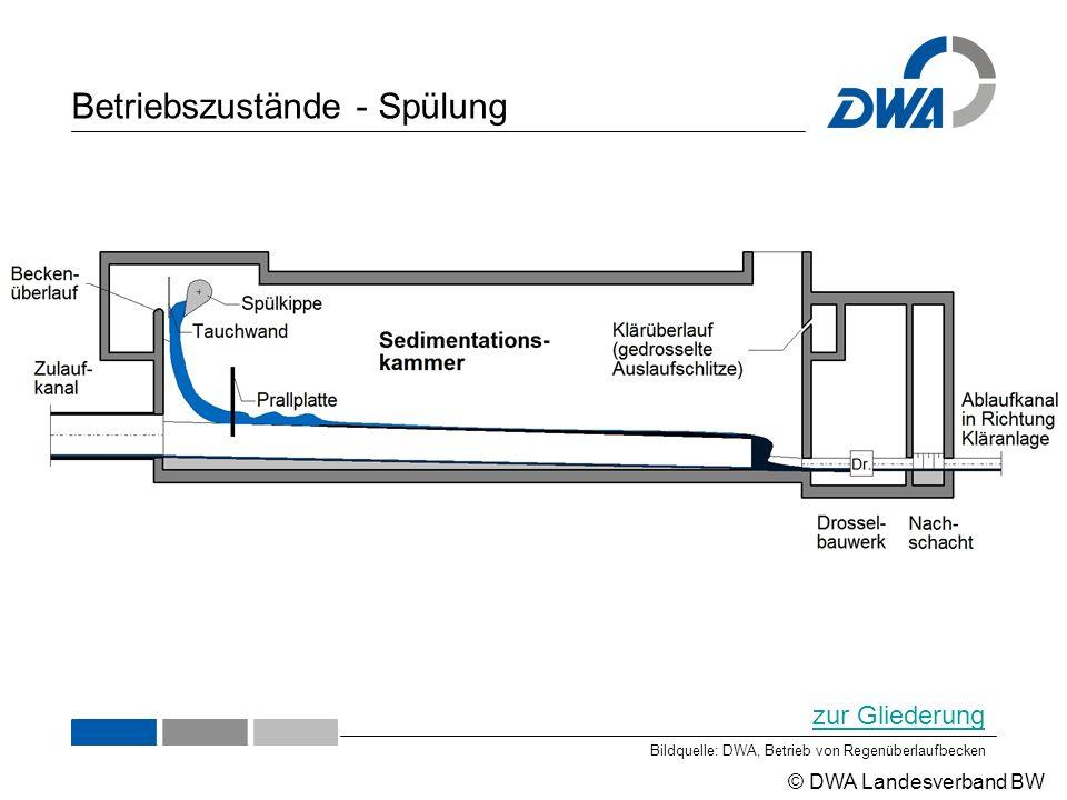 © DWA Landesverband BW Betriebszustände - Spülung Bildquelle: DWA, Betrieb von Regenüberlaufbecken zur Gliederung