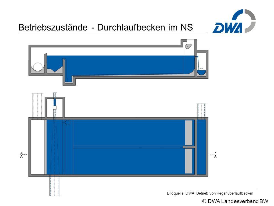 © DWA Landesverband BW Betriebszustände - Durchlaufbecken im NS Bildquelle: DWA, Betrieb von Regenüberlaufbecken