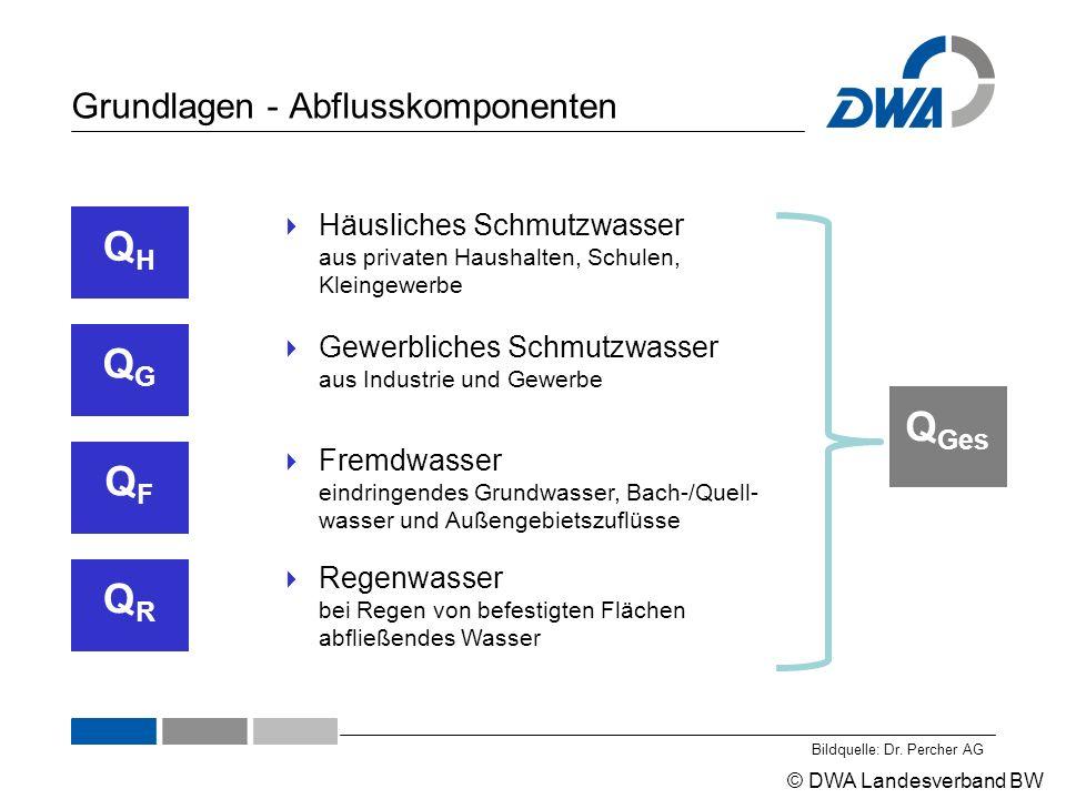 © DWA Landesverband BW Grundlagen - Abflussmengen Quelle: DWA, Betrieb von Regenüberlaufbecken Berechnungsbeispiel