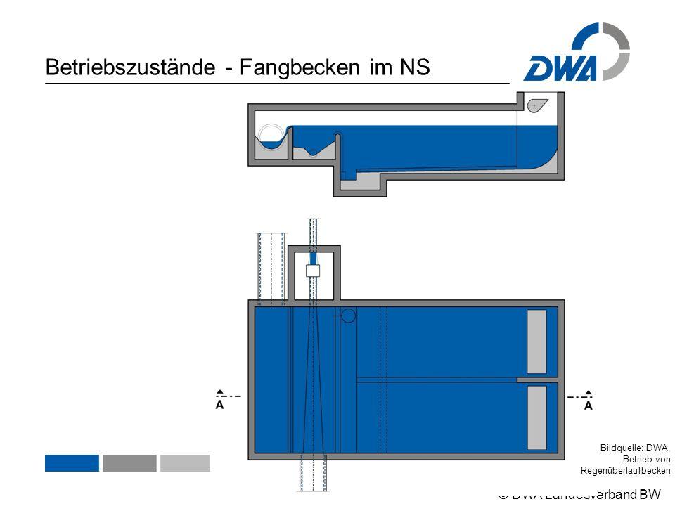 © DWA Landesverband BW Betriebszustände - Fangbecken im NS Bildquelle: DWA, Betrieb von Regenüberlaufbecken