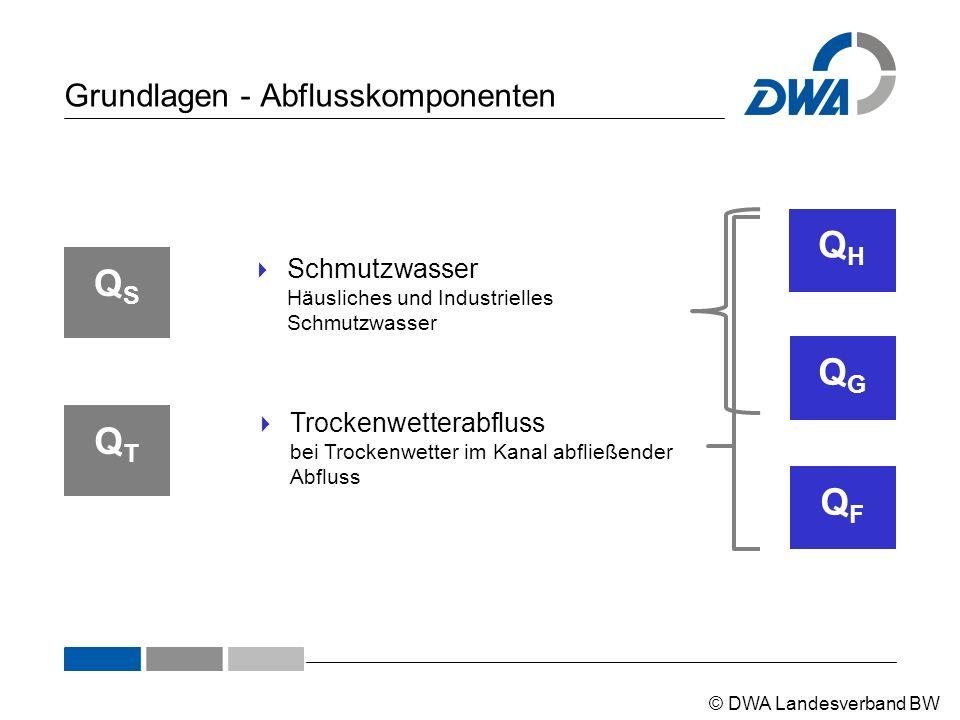 © DWA Landesverband BW Betriebszustände - Fangbecken im HS Bildquelle: DWA, Betrieb von Regenüberlaufbecken
