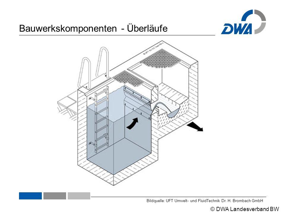© DWA Landesverband BW Bauwerkskomponenten - Überläufe Bildquelle: UFT Umwelt- und FluidTechnik Dr. H. Brombach GmbH