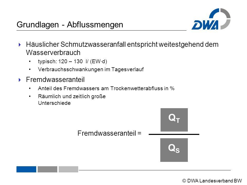 © DWA Landesverband BW Grundlagen - Abflussmengen  Häuslicher Schmutzwasseranfall entspricht weitestgehend dem Wasserverbrauch typisch: 120 – 130 l/