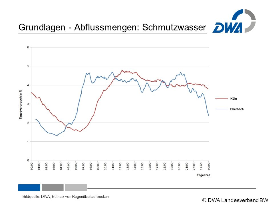 © DWA Landesverband BW Grundlagen - Abflussmengen: Fremdwasser Bildquelle: Emschergenossenschaft 2007