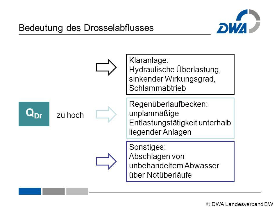 © DWA Landesverband BW Bedeutung des Drosselabflusses Q Dr zu hoch Kläranlage: Hydraulische Überlastung, sinkender Wirkungsgrad, Schlammabtrieb Regenü