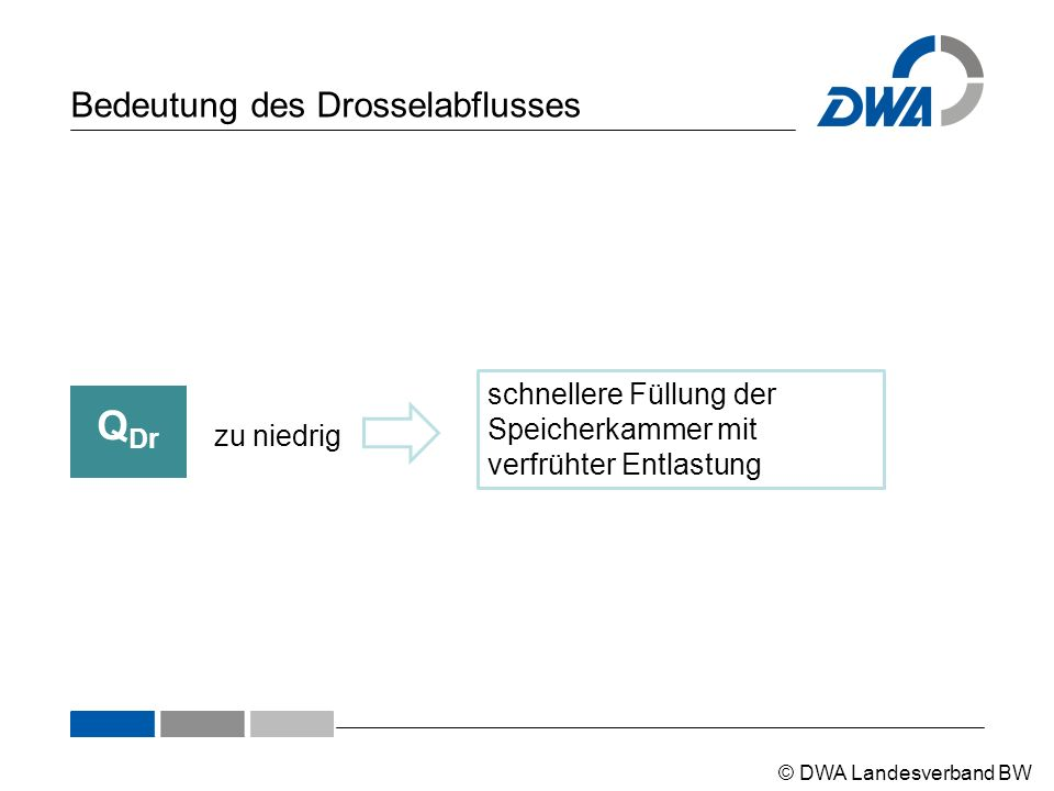© DWA Landesverband BW Bedeutung des Drosselabflusses Q Dr zu niedrig schnellere Füllung der Speicherkammer mit verfrühter Entlastung