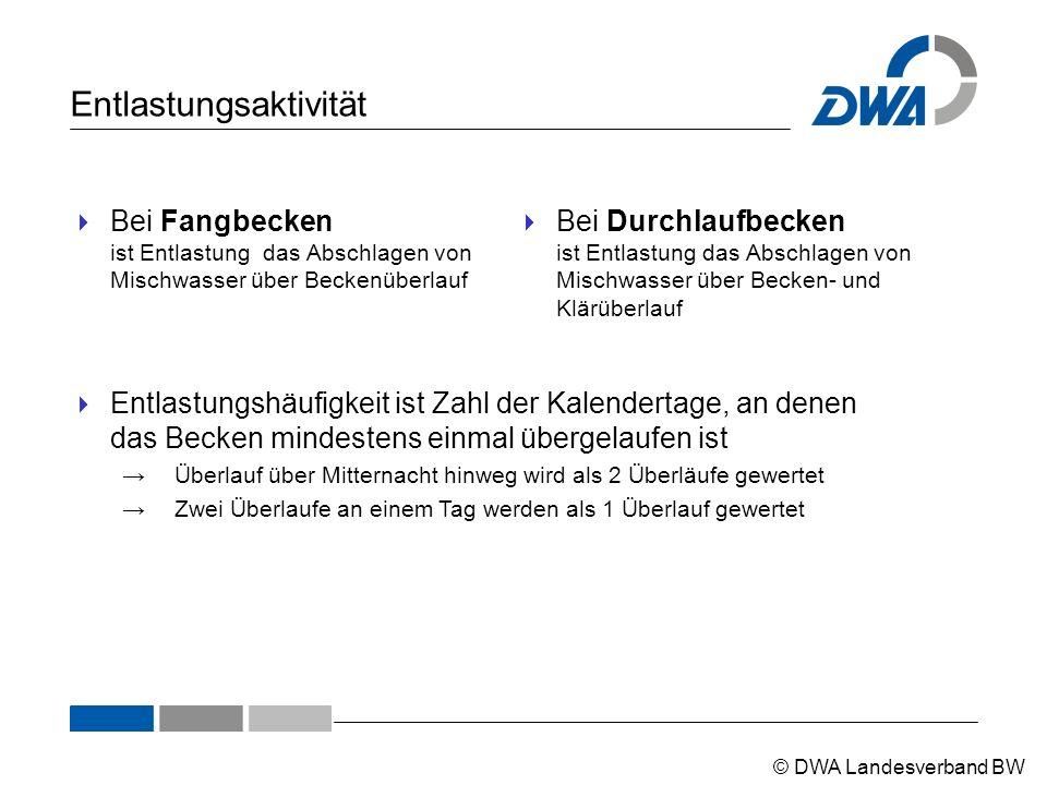 © DWA Landesverband BW Entlastungsaktivität  Bei Fangbecken ist Entlastung das Abschlagen von Mischwasser über Beckenüberlauf  Bei Durchlaufbecken i