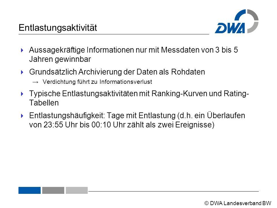 © DWA Landesverband BW Entlastungsaktivität  Aussagekräftige Informationen nur mit Messdaten von 3 bis 5 Jahren gewinnbar  Grundsätzlich Archivierun