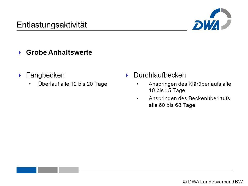 © DWA Landesverband BW Entlastungsaktivität  Grobe Anhaltswerte  Fangbecken Überlauf alle 12 bis 20 Tage  Durchlaufbecken Anspringen des Klärüberla
