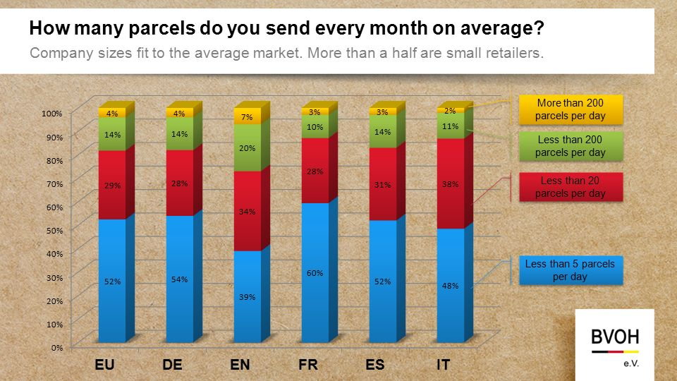 How many parcels do you send every month on average.