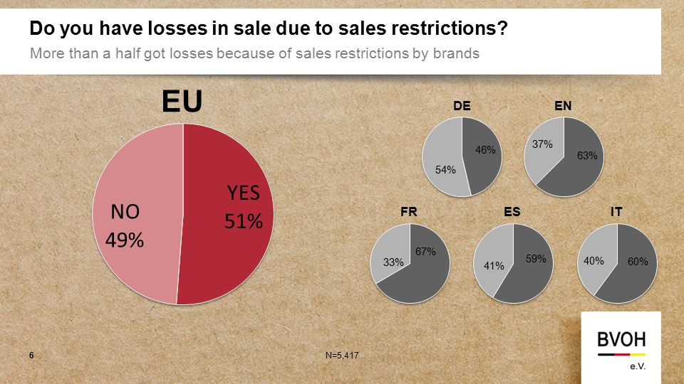 Do you have losses in sale due to sales restrictions.