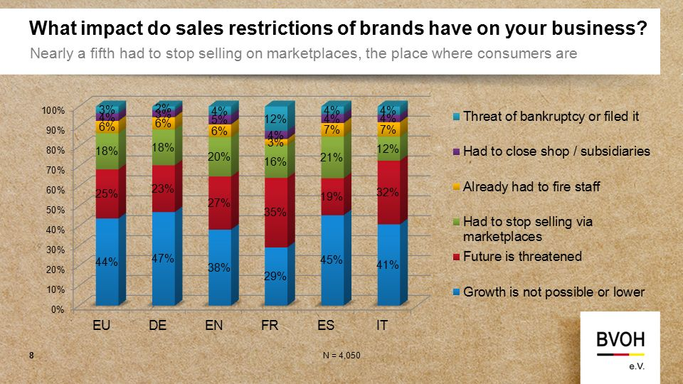 What impact do sales restrictions of brands have on your business.