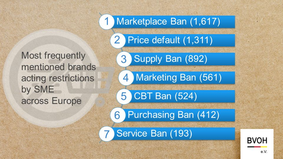 1,864 different brands doing restrictions to retailers in EU Retailers typed more than 5,500 times a brand to the survey 10