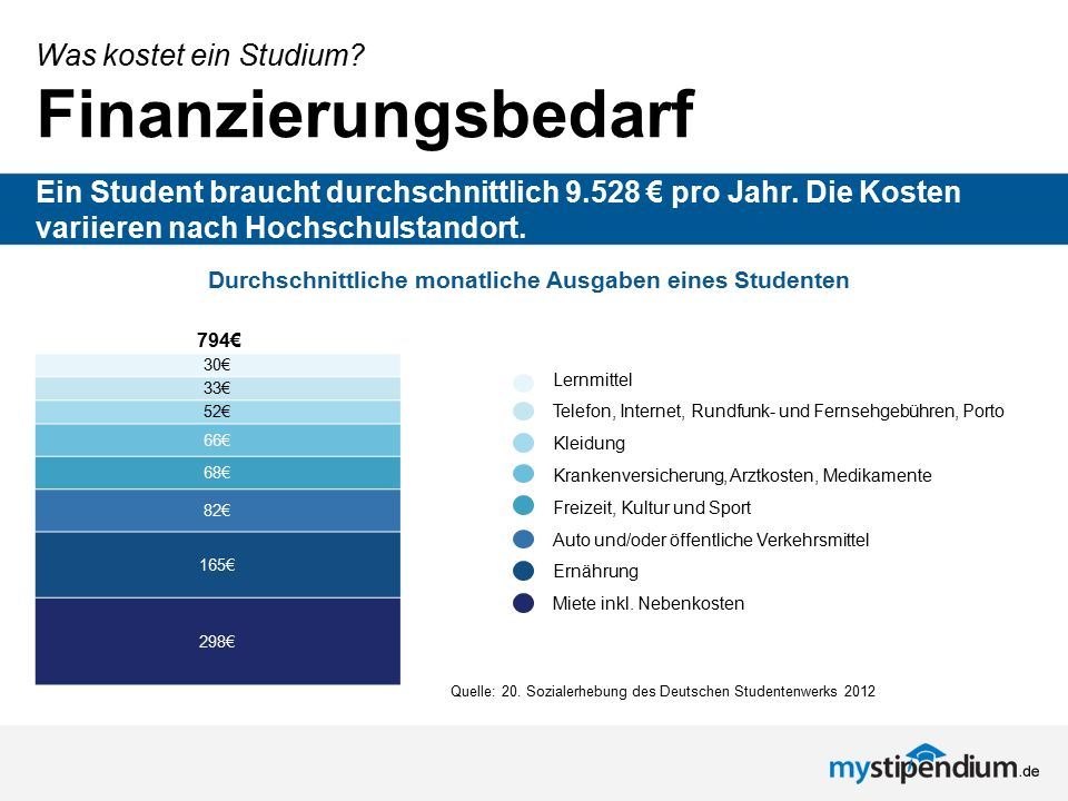 Was kostet ein Studium? Finanzierungsbedarf Ein Student braucht durchschnittlich 9.528 € pro Jahr. Die Kosten variieren nach Hochschulstandort. 298€ 1