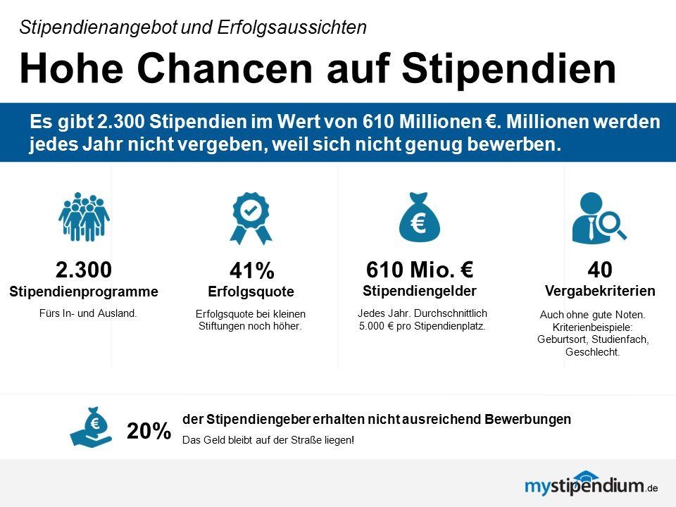 Hohe Chancen auf Stipendien Stipendienangebot und Erfolgsaussichten Es gibt 2.300 Stipendien im Wert von 610 Millionen €. Millionen werden jedes Jahr