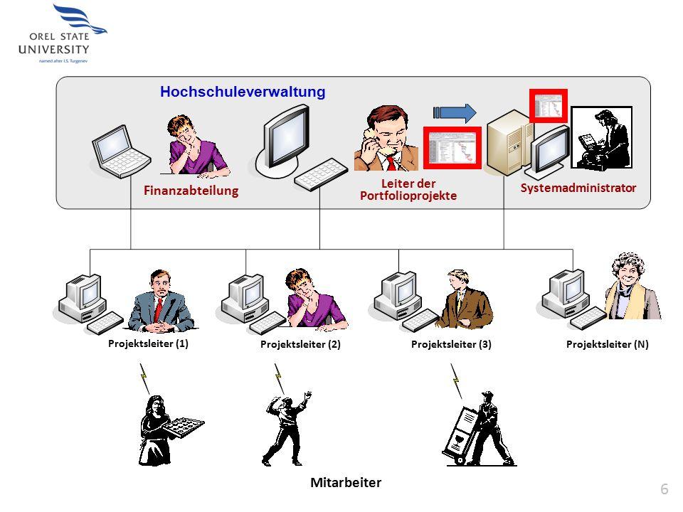 Планирование Нochschuleverwaltung Finanzabteilung Leiter der Portfolioprojekte Systemadministrator Mitarbeiter Projektsleiter (1) 6 Projektsleiter (2)Projektsleiter (3)Projektsleiter (N)