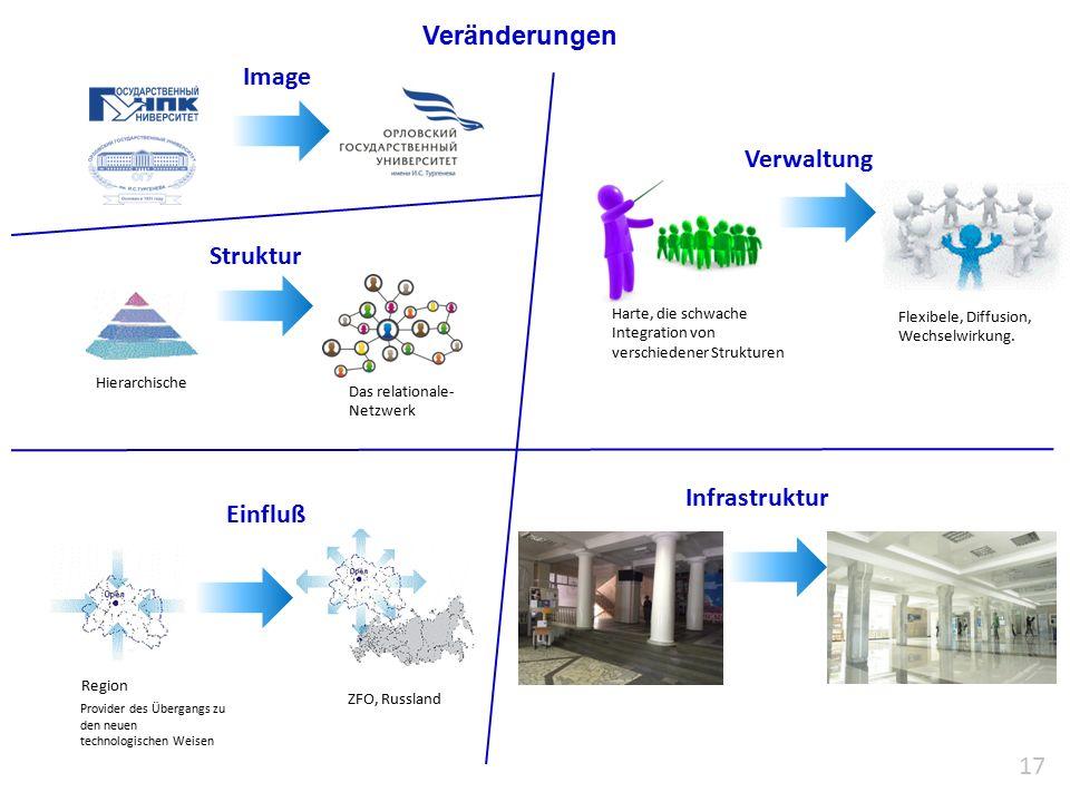 Veränderungen 17 Infrastruktur Struktur Image Hierarchische Einfluß Verwaltung Harte, die schwache Integration von verschiedener Strukturen Region ZFO, Russland Flexibele, Diffusion, Wechselwirkung.