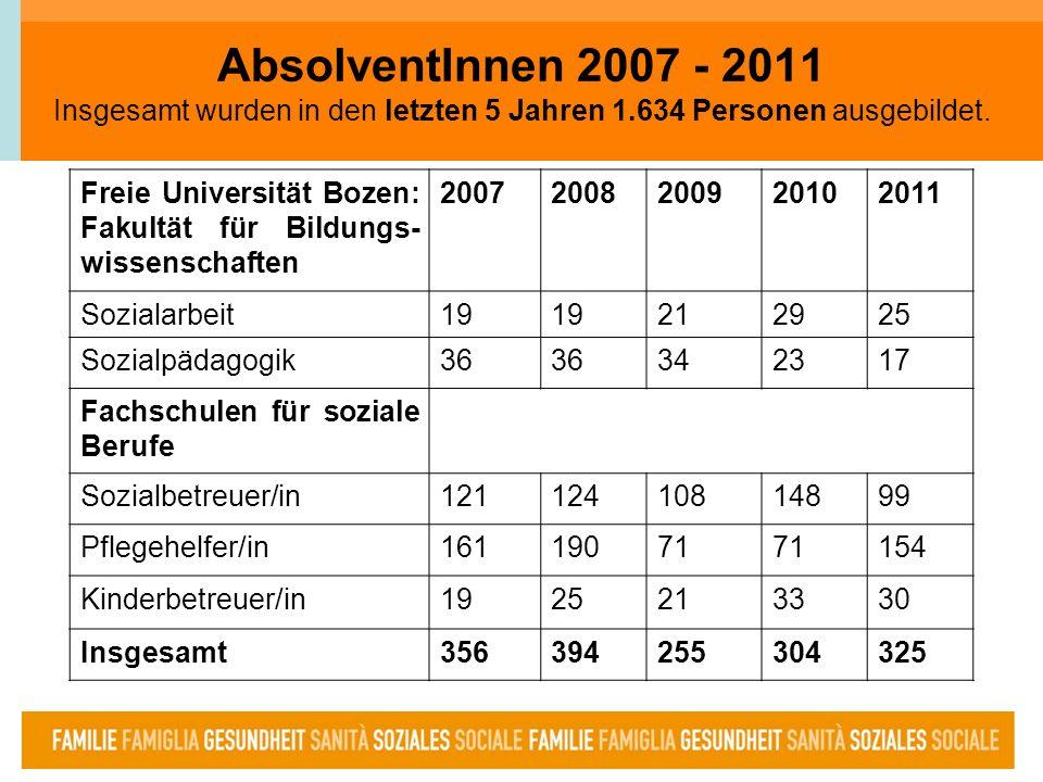 2 AbsolventInnen 2007 - 2011 Insgesamt wurden in den letzten 5 Jahren 1.634 Personen ausgebildet. Freie Universität Bozen: Fakultät für Bildungs- wiss