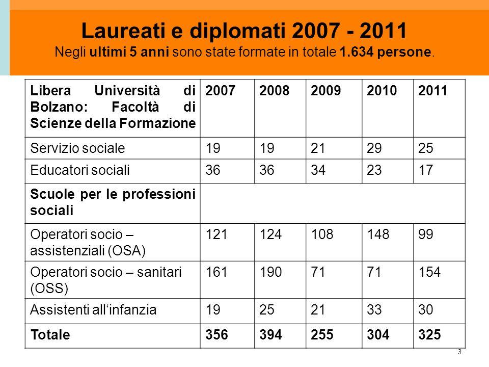 3 Laureati e diplomati 2007 - 2011 Libera Università di Bolzano: Facoltà di Scienze della Formazione 20072008200920102011 Servizio sociale19 212925 Ed