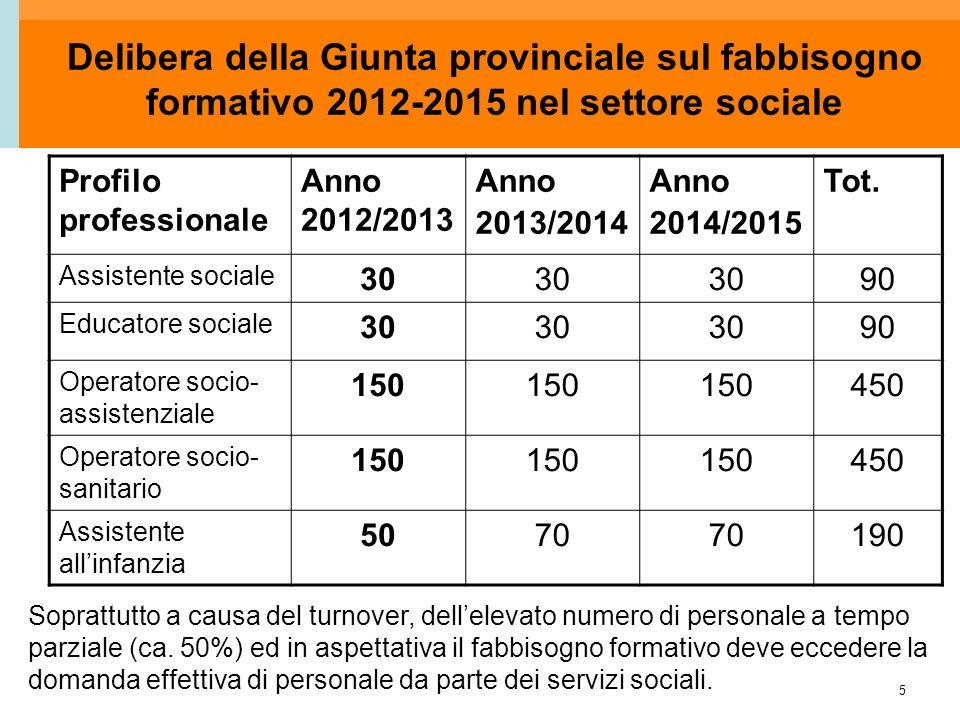 5 Delibera della Giunta provinciale sul fabbisogno formativo 2012-2015 nel settore sociale Profilo professionale Anno 2012/2013 Anno 2013/2014 Anno 20