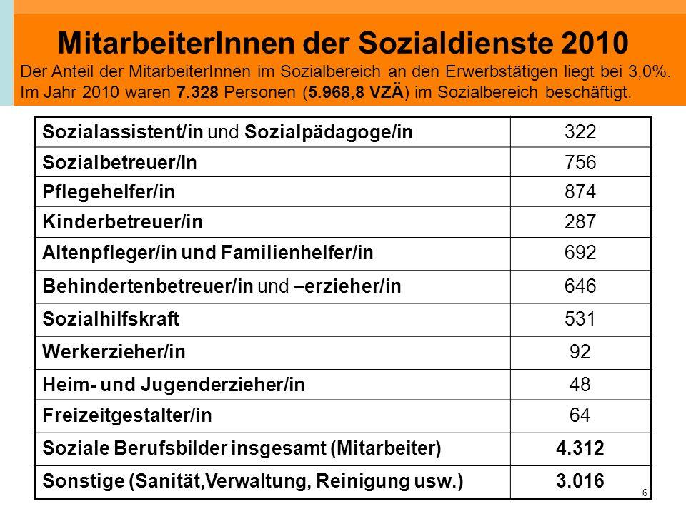 6 MitarbeiterInnen der Sozialdienste 2010 Sozialassistent/in und Sozialpädagoge/in322 Sozialbetreuer/In756 Pflegehelfer/in874 Kinderbetreuer/in287 Alt