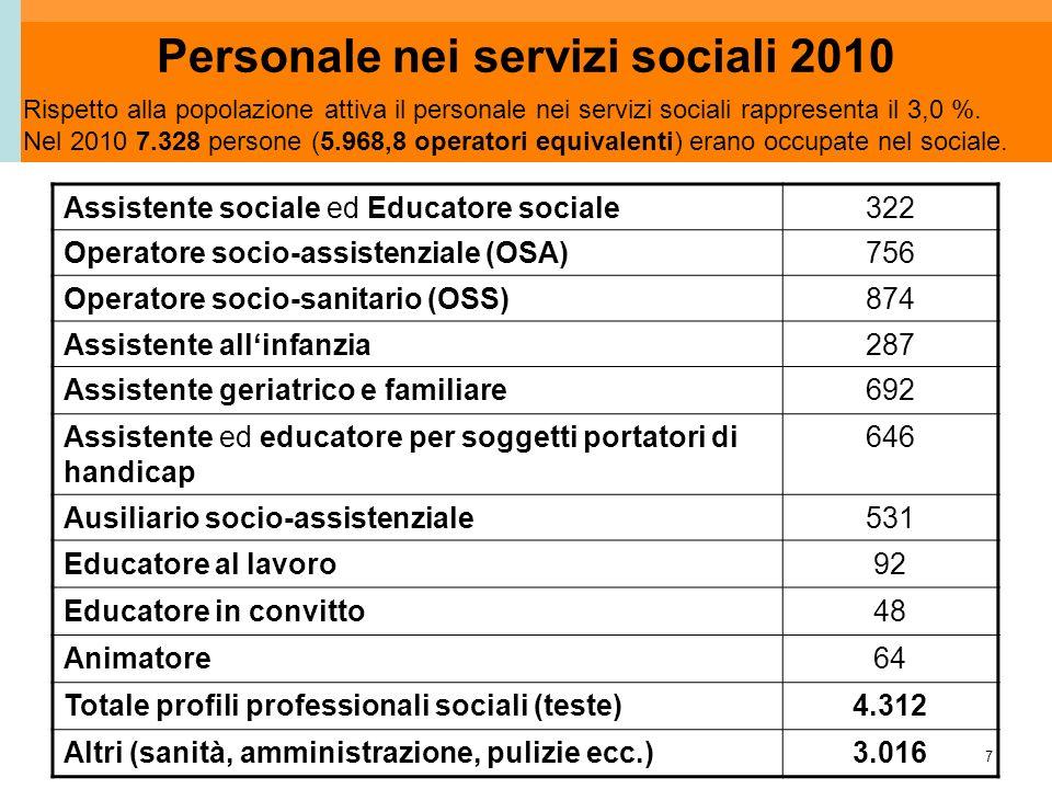 7 Personale nei servizi sociali 2010 Assistente sociale ed Educatore sociale322 Operatore socio-assistenziale (OSA)756 Operatore socio-sanitario (OSS)