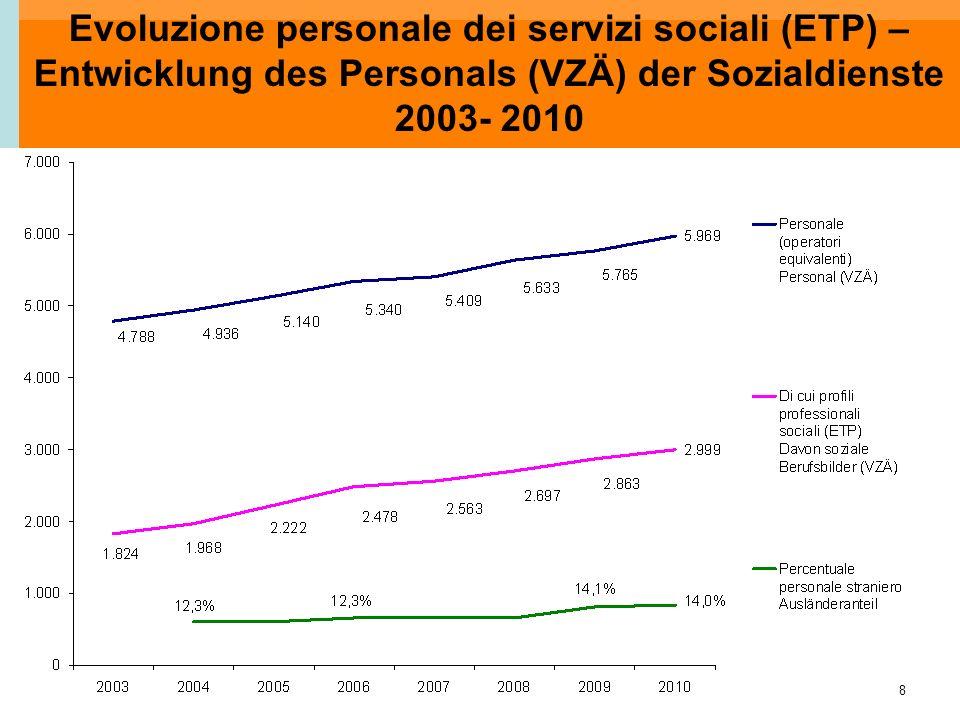 8 Evoluzione personale dei servizi sociali (ETP) – Entwicklung des Personals (VZÄ) der Sozialdienste 2003- 2010