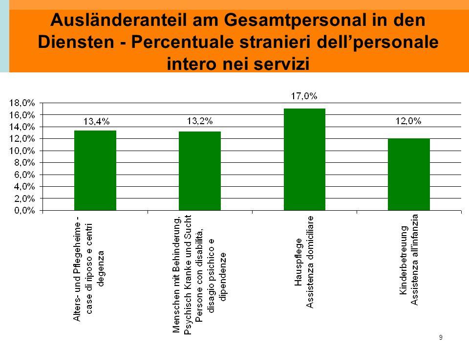 9 Ausländeranteil am Gesamtpersonal in den Diensten - Percentuale stranieri dell'personale intero nei servizi