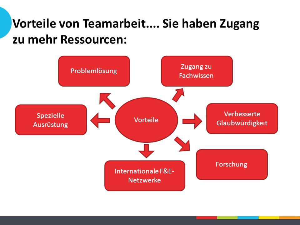 Vorteile von Teamarbeit.... Sie haben Zugang zu mehr Ressourcen: Vorteile Zugang zu Fachwissen Problemlösung Forschung Spezielle Ausrüstung Verbessert