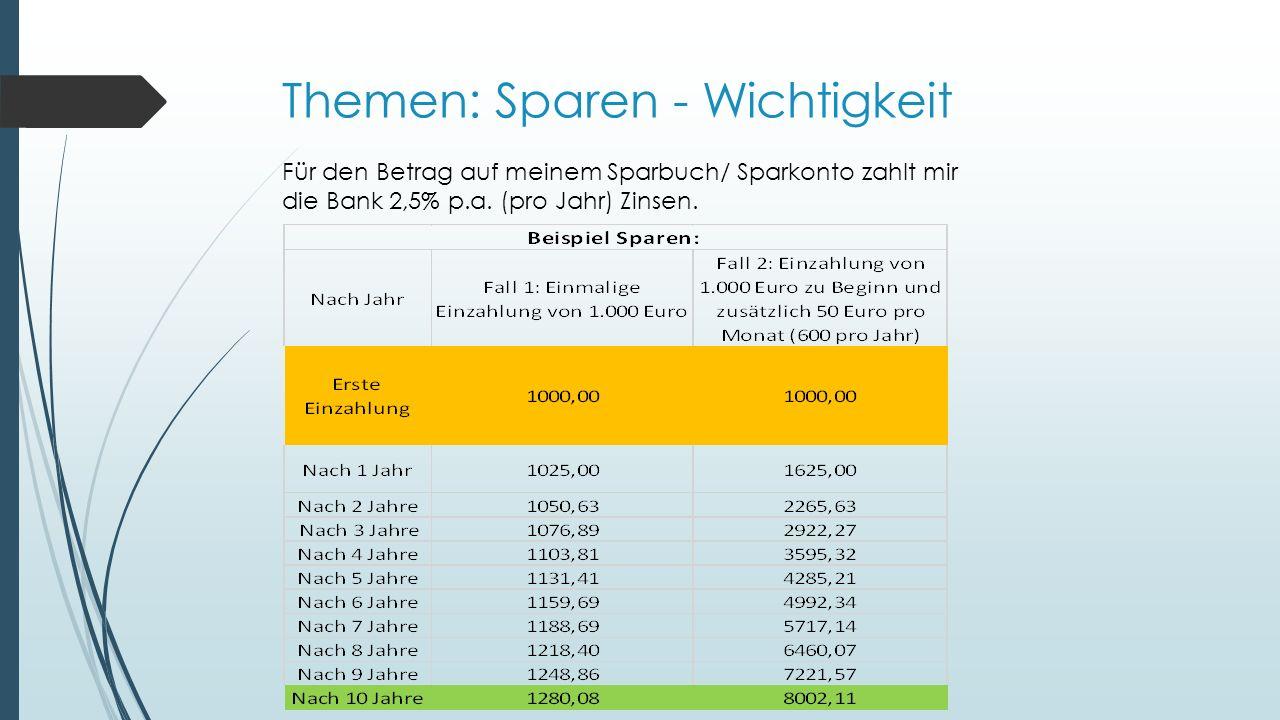 Themen: Sparen - Wichtigkeit Für den Betrag auf meinem Sparbuch/ Sparkonto zahlt mir die Bank 2,5% p.a.